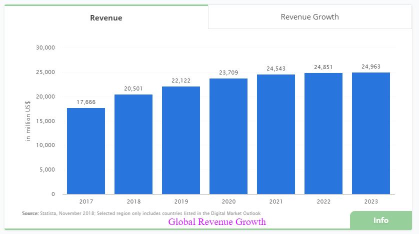 Global Revenue Growth