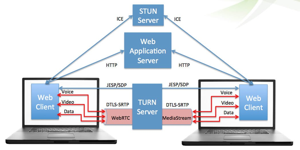 Image showing how webRTC works from one device to another.