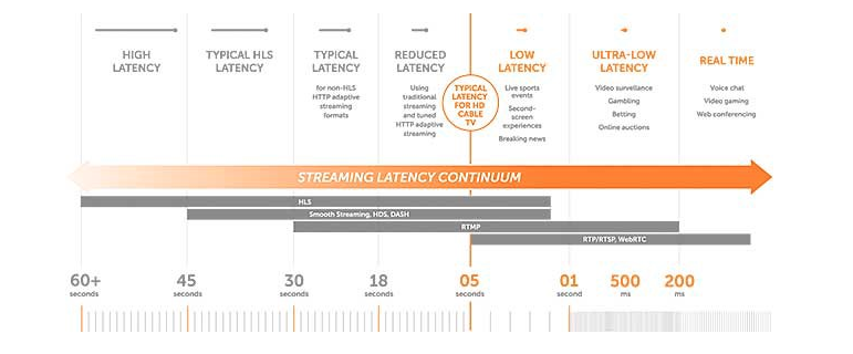 Image resuming live streaming technology on a streaming latency continuum.