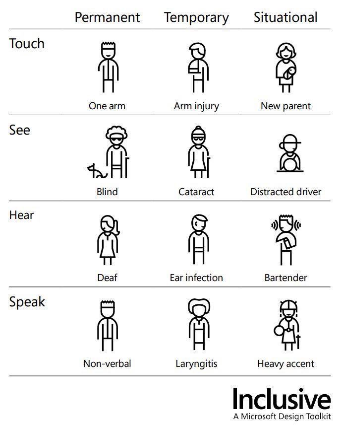 "Betsy Weber on Twitter: ""USEFUL: ""Persona Spectrum"" from @microsoft Inclusive Design. There's ..."