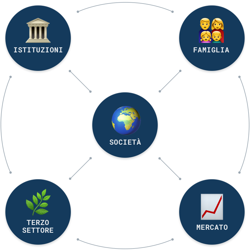 Infografica Modello Amministrativo