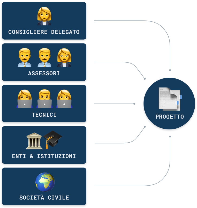 Infografica Metodo Amministrativo