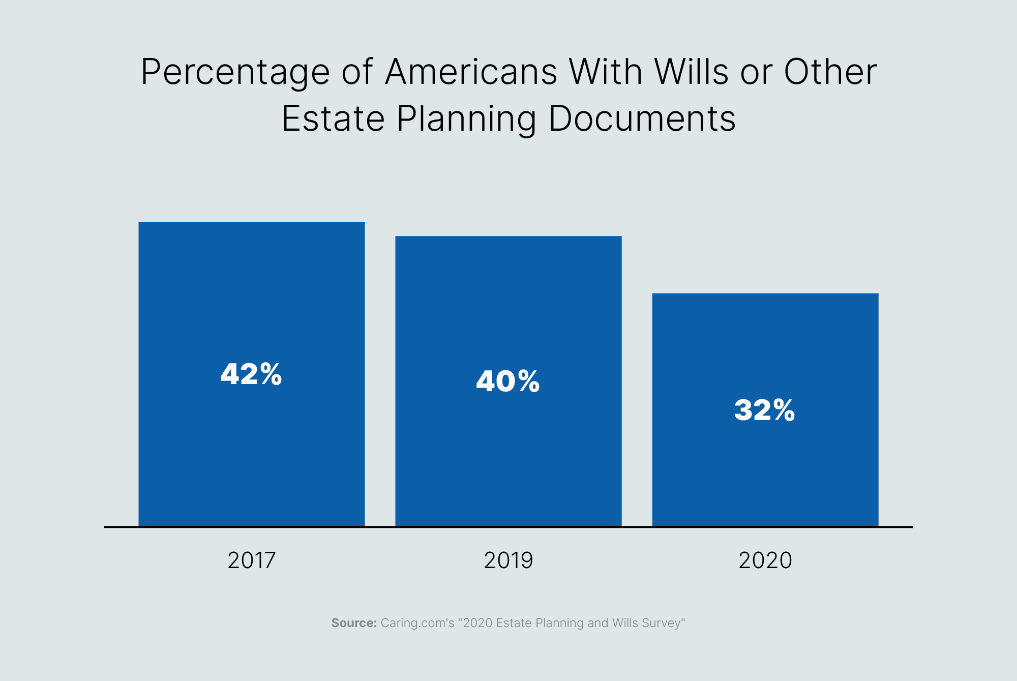 percentage of americans with wills