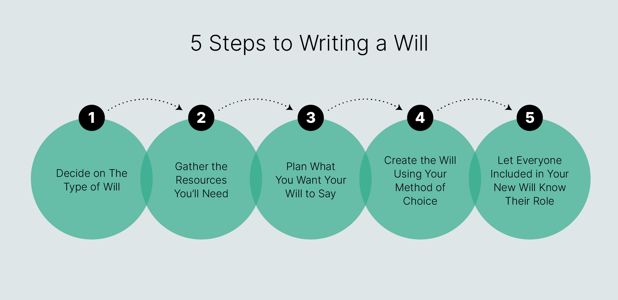 Let Everyone Included in Your New Will Know Their Role