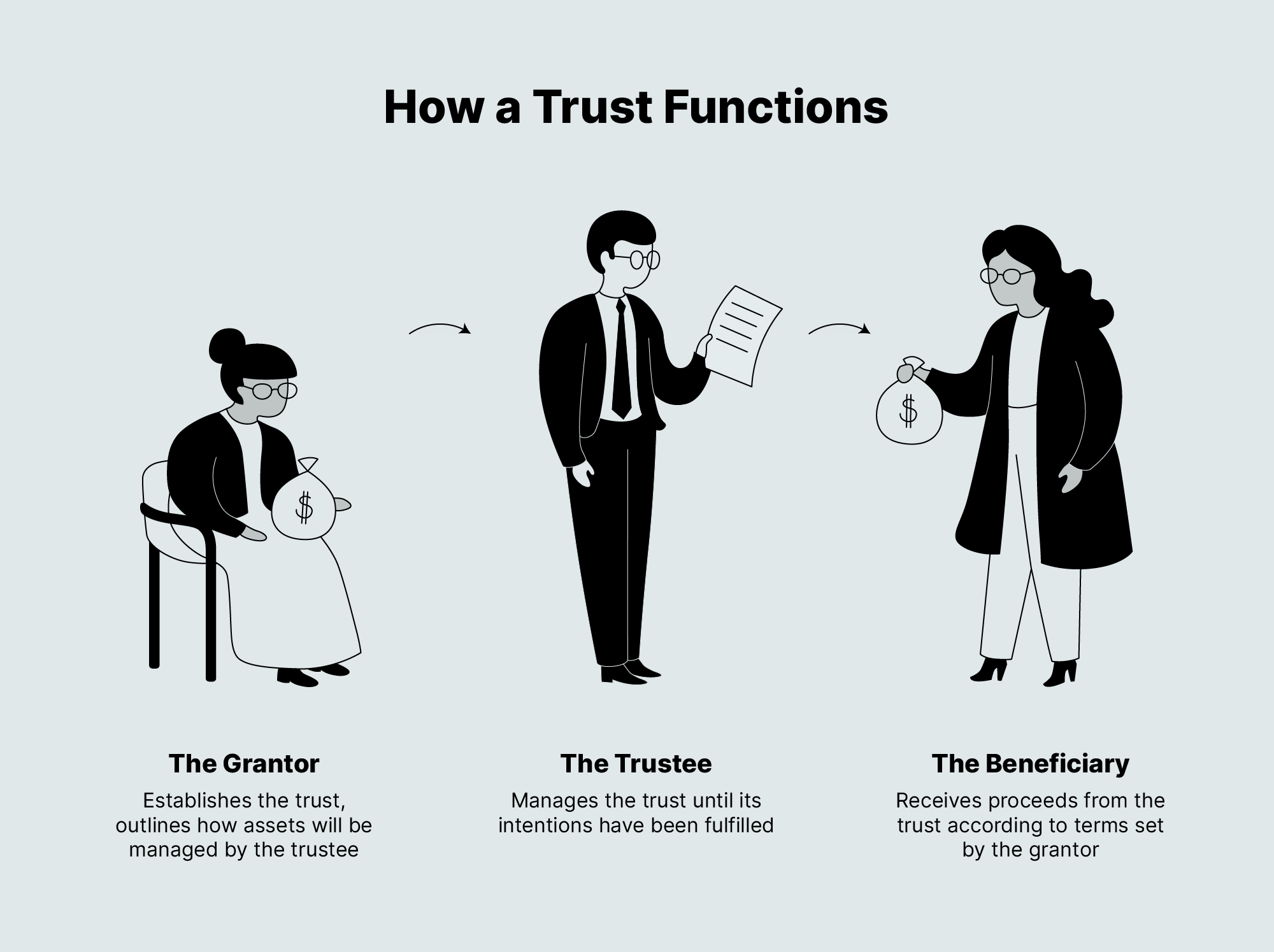 how a trust functions