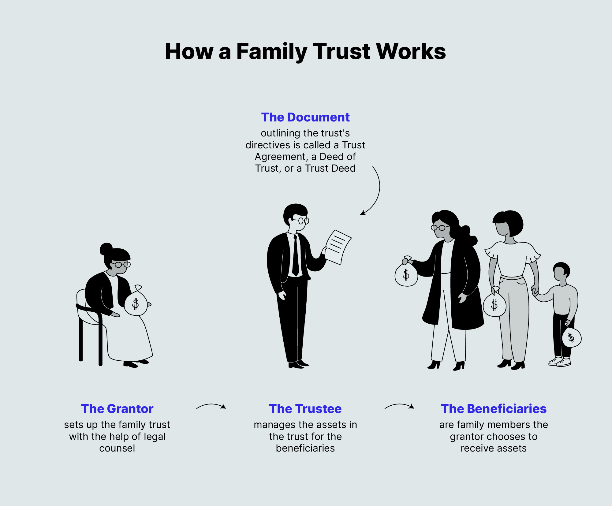 How a Family Trust Works