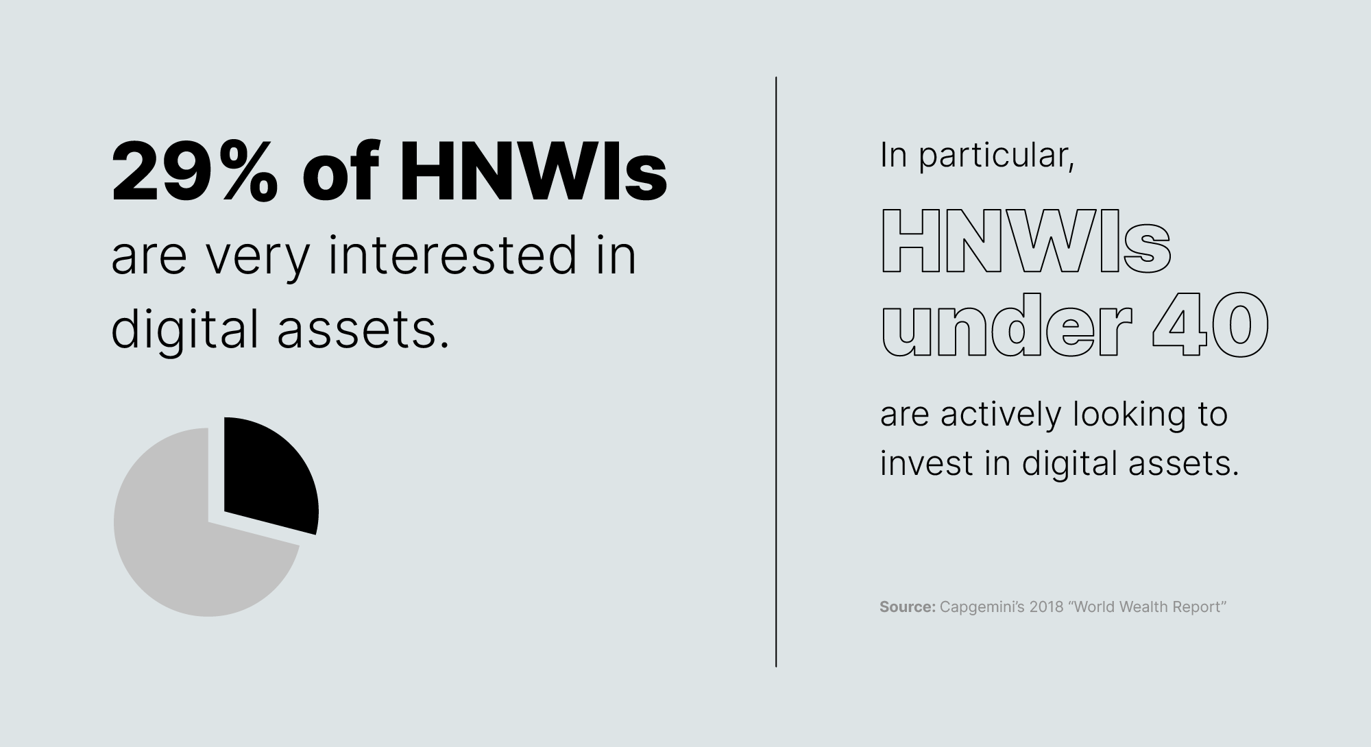 HNWI interest in digital assets