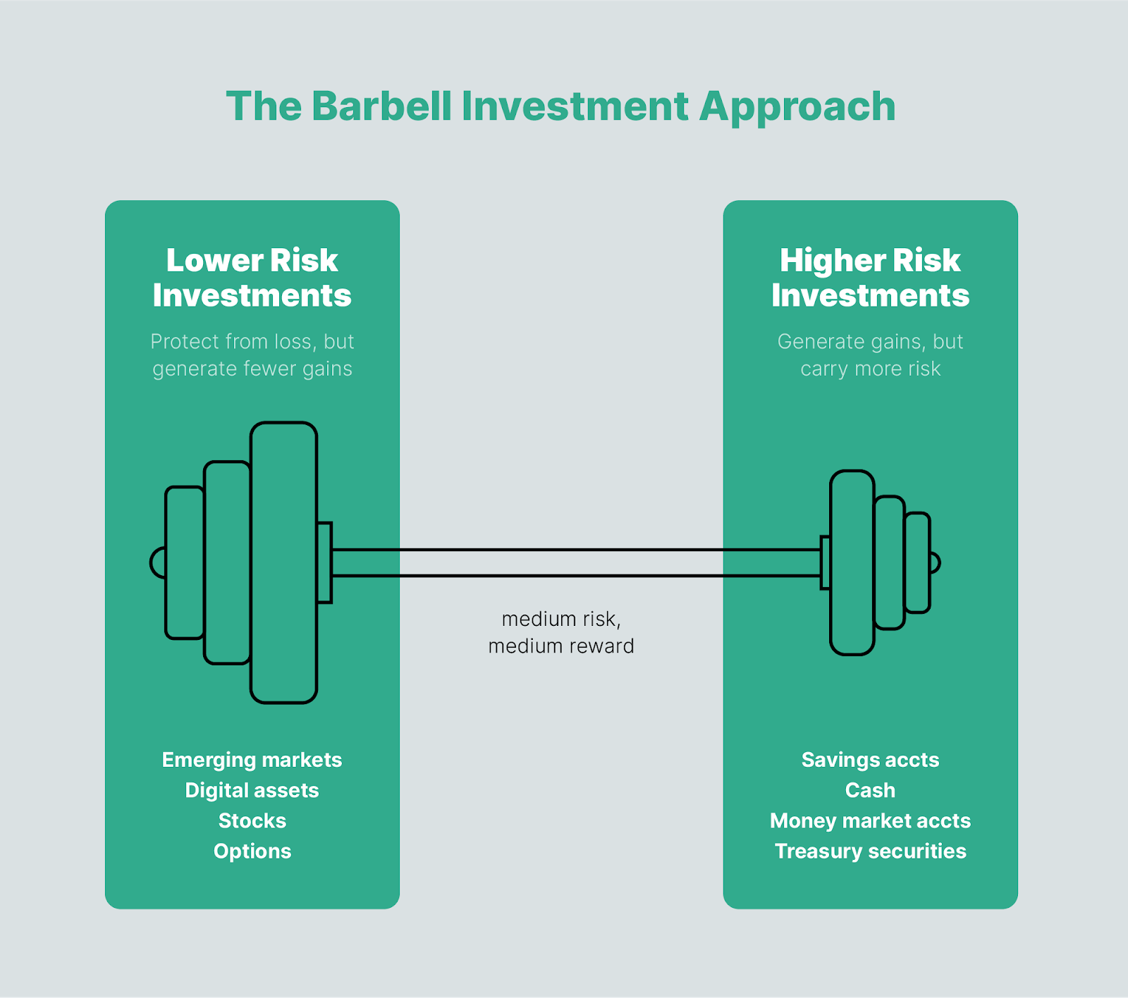 the barbell investment approach