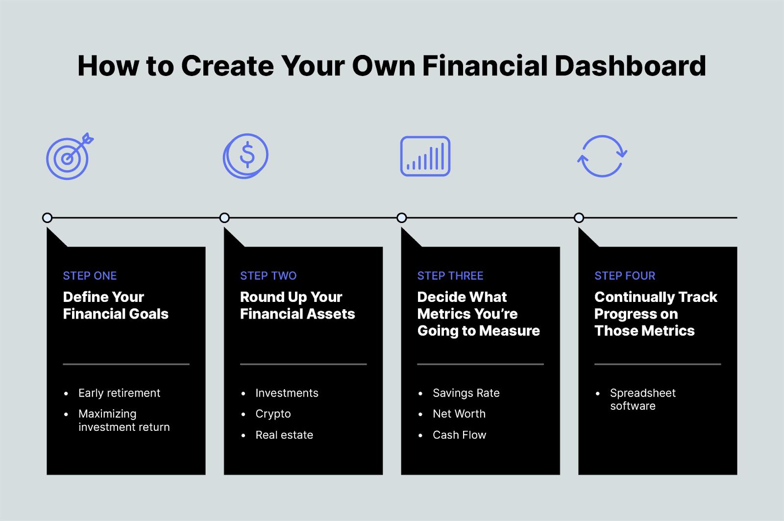 The Custom Financial Dashboard Option: Build It Yourself