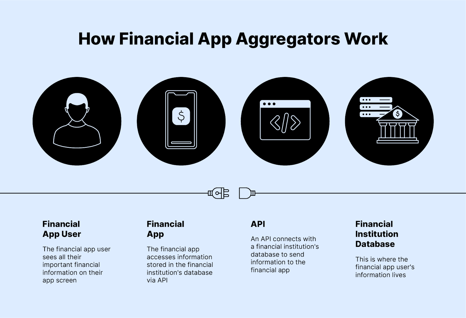how financial app aggregators work