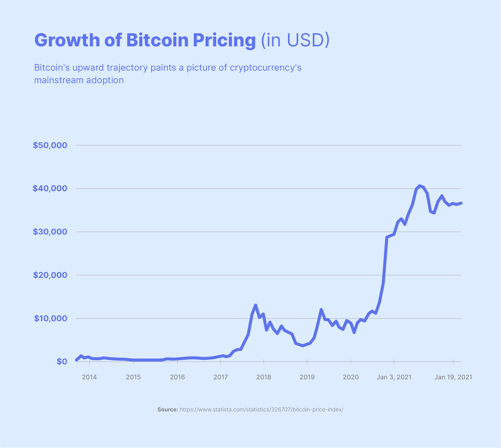 growth of bitcoin pricing