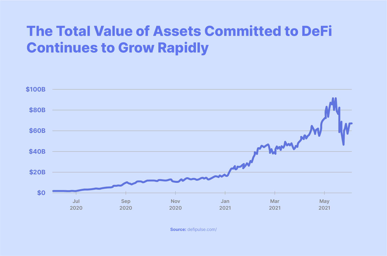 value of assets committed to defi