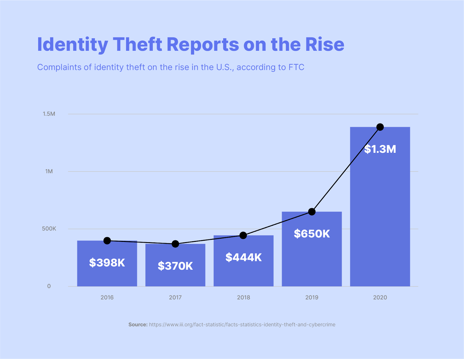 identity theft reports on the rise