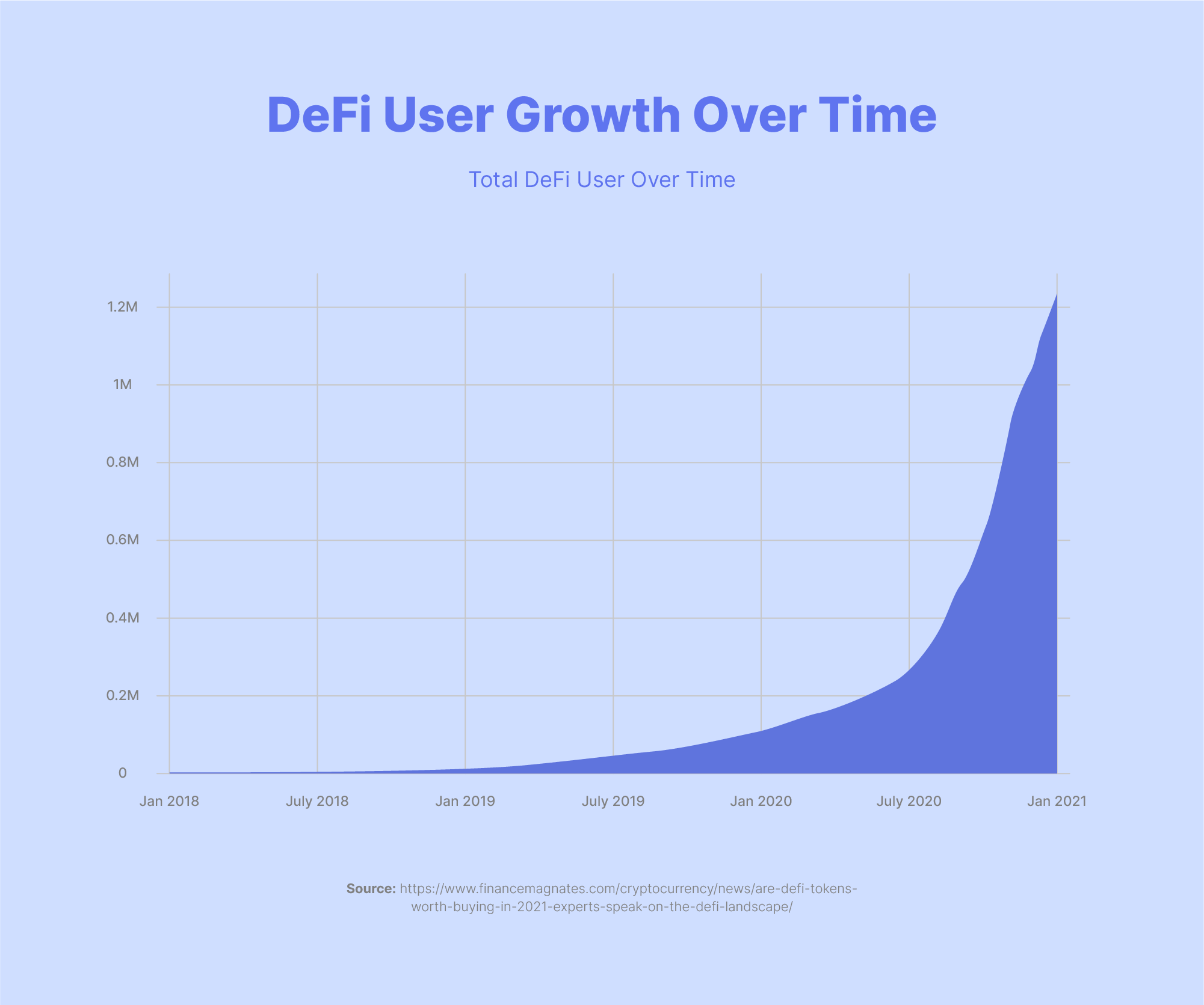 defi user growth over time
