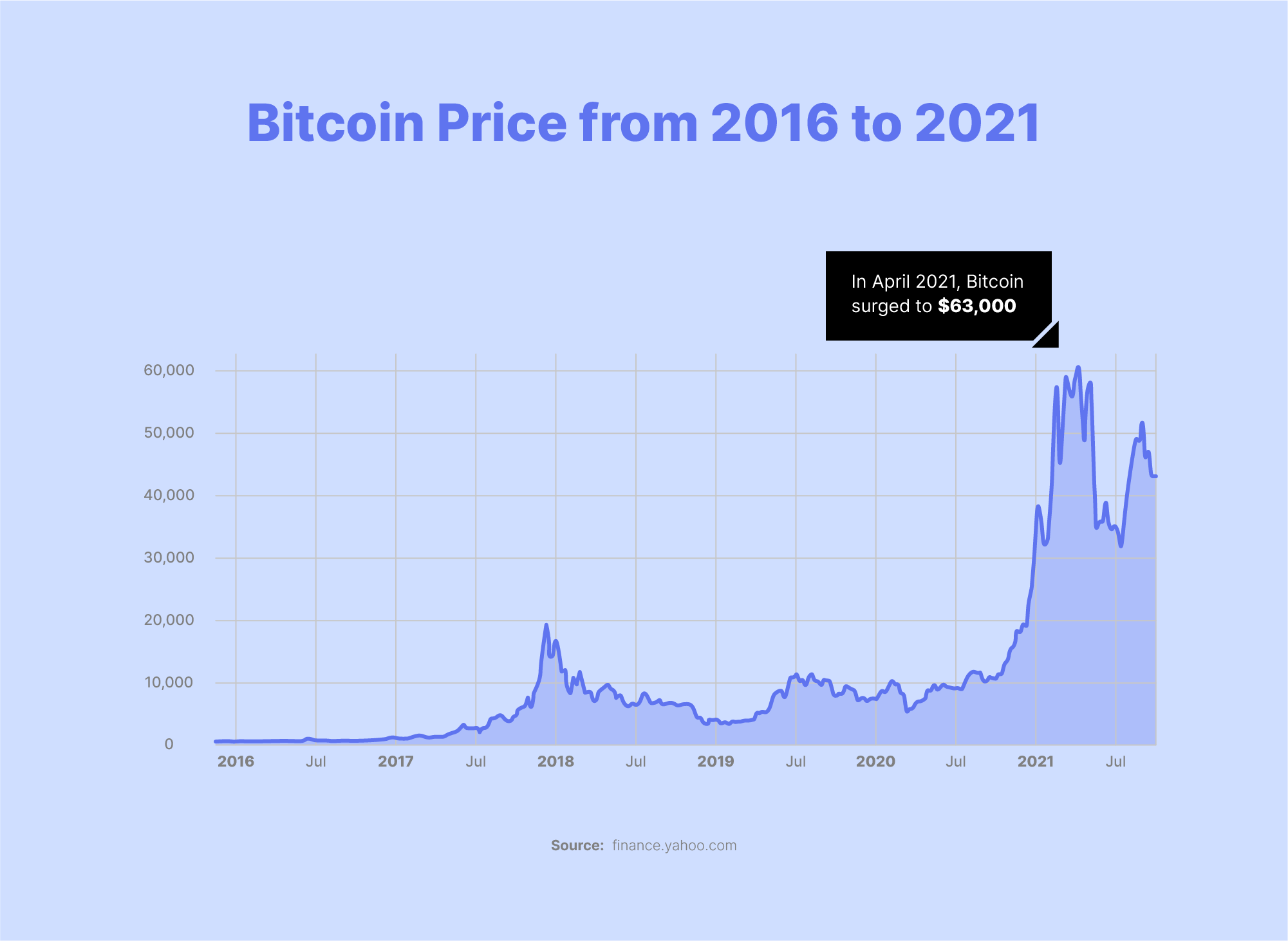 bitcoin price from 2016 to 2021