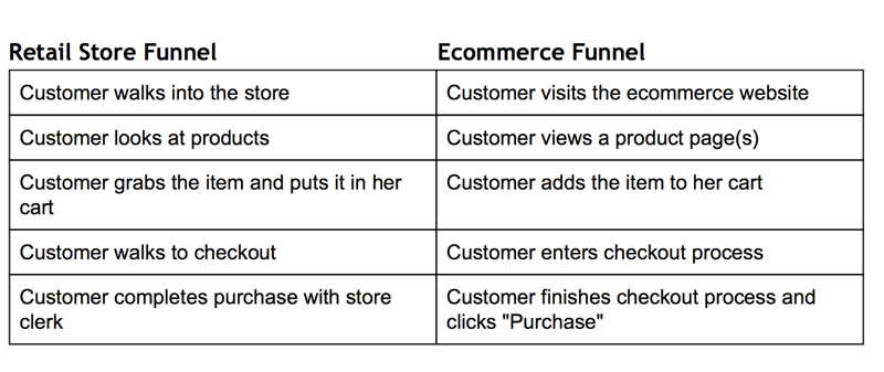 Marketing-Funnel-Example