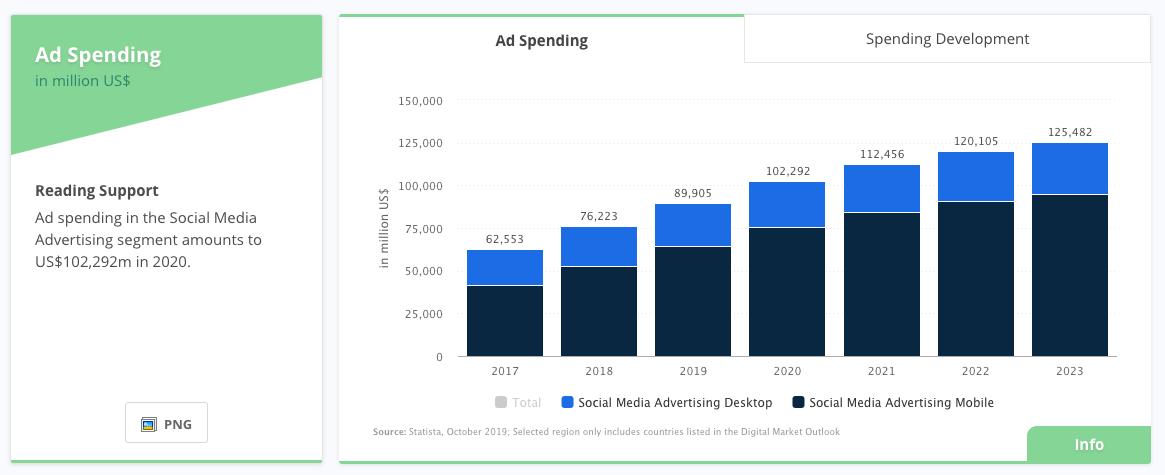 Spending on Social media advertising - Microswift
