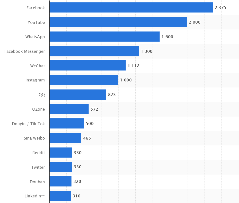 Most popular platforms for Social media advertising - Microswift
