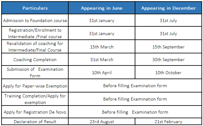 Important Dates for CMA Exam