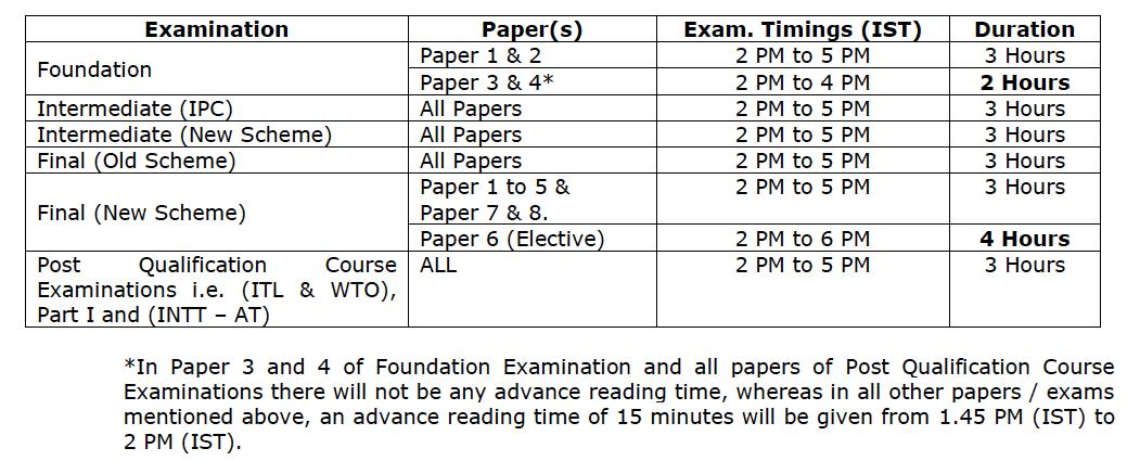 ICAI July / Aug 2020 Exam Timing