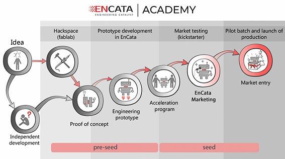 academy process