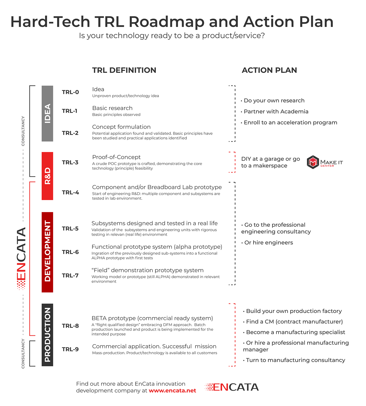 TRL Roadmap