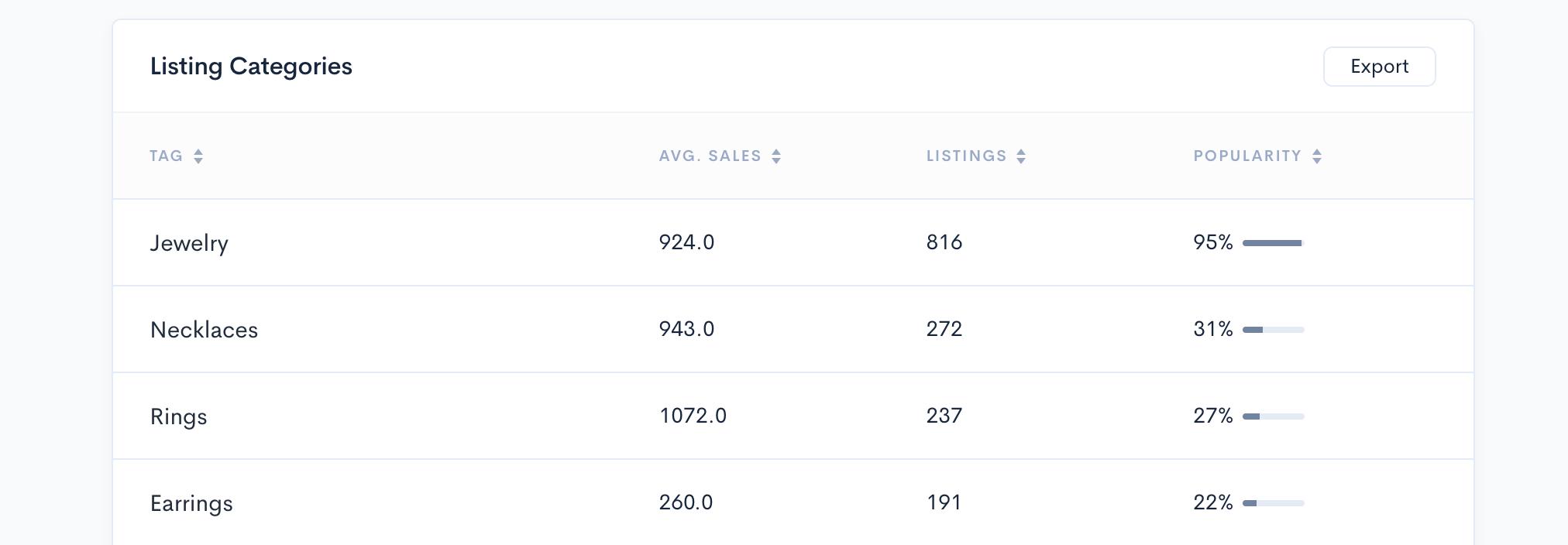 Alura Shop Analyzer - Listing categories