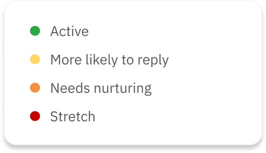 Different likelihoods to reply: active, more likely to reply, needs nurturing, stretch