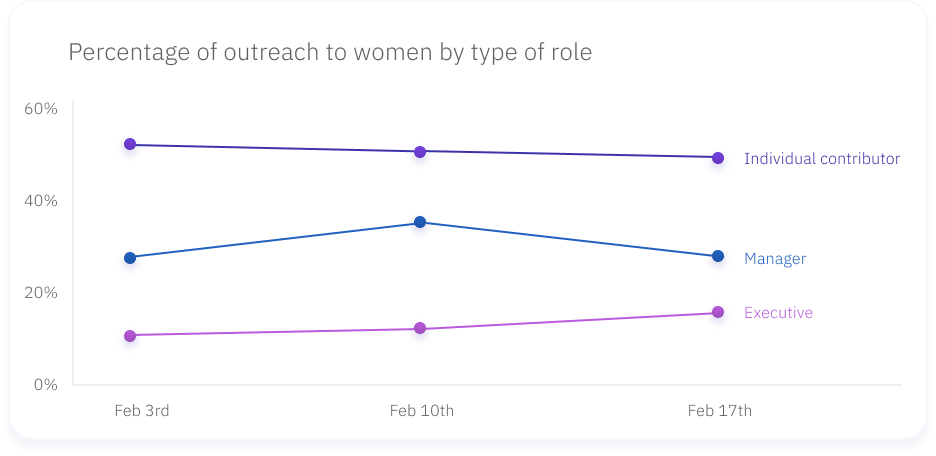 Graph of percentage of outreach to women by type of role