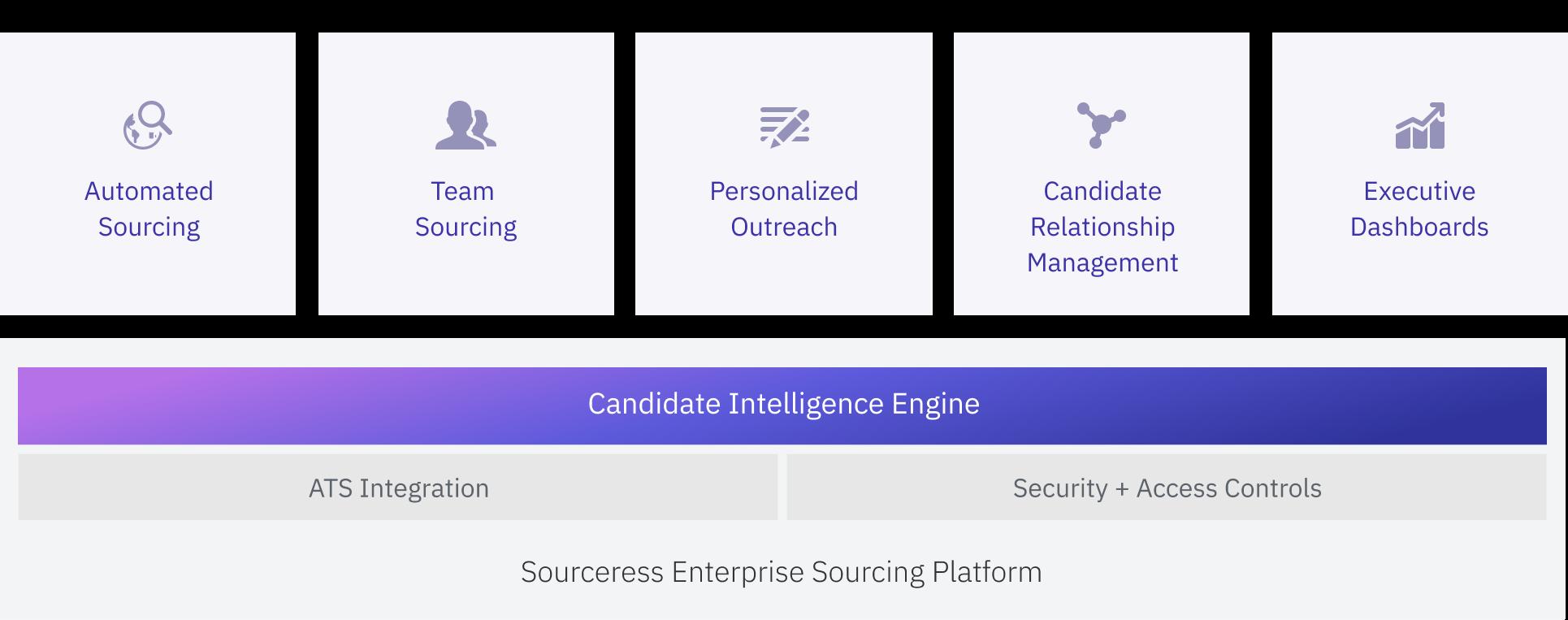 Diagram of Sourceress enterprise sourcing platform