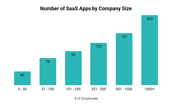 SaaS Apps by Company Size