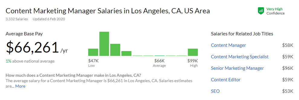 LA Content Marketing Salary
