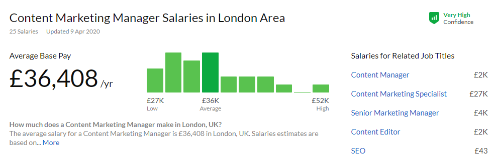 London Content Marketing Salary