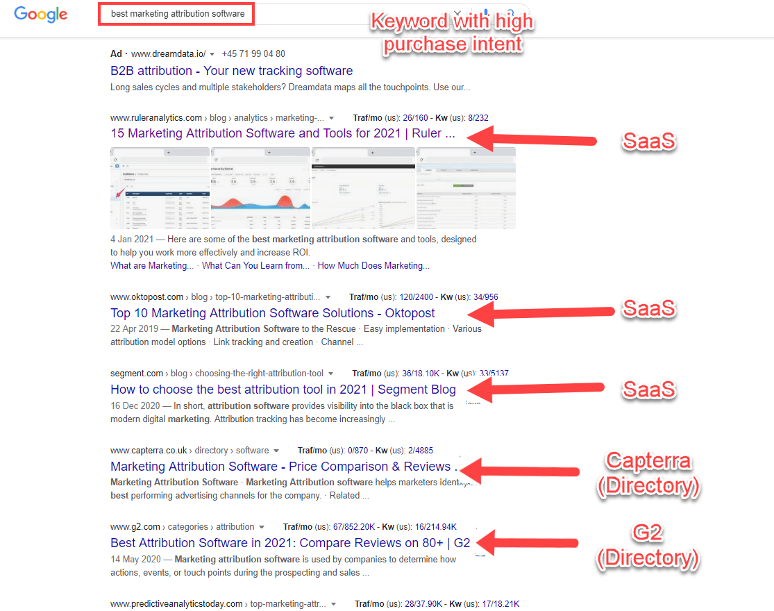 Ranking for keywords with purchase intent