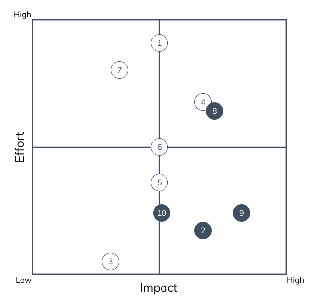 Matrix with Effort on the Y-axis and Impact on the X-axis