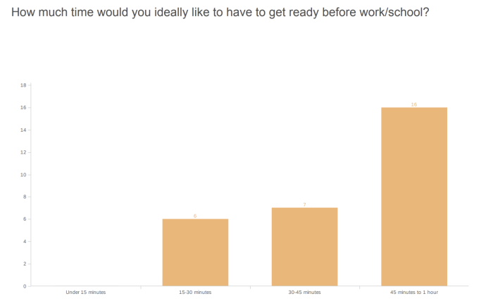"Results from survey question asking, ""How much time would you ideally like to have to get ready before work/school?"""