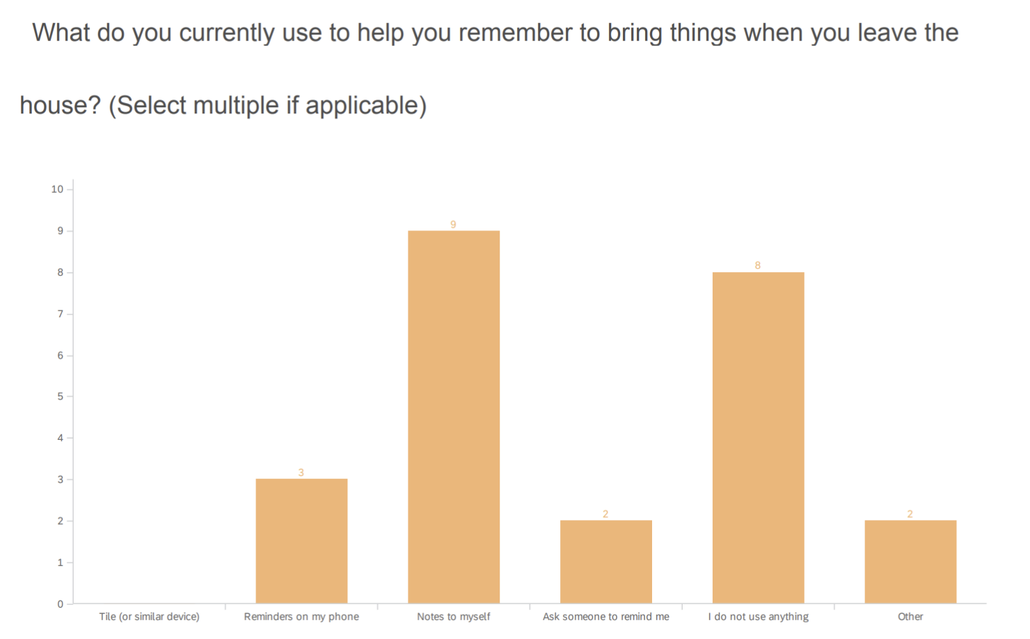 "Survey results for the question, ""What do you currently use to help you remember to bring things when you leave the house? (Select multiple if applicable)"""