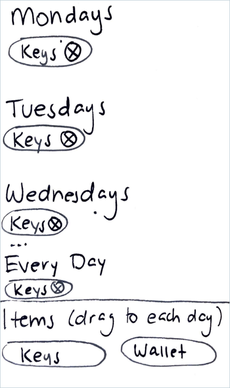 Sketch of phone screen with list of days and items that are scheduled for each day