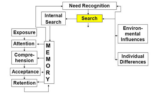 the consumer decision process model the cdp model diagram