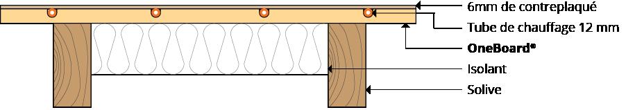 Système structurel OneBoard®