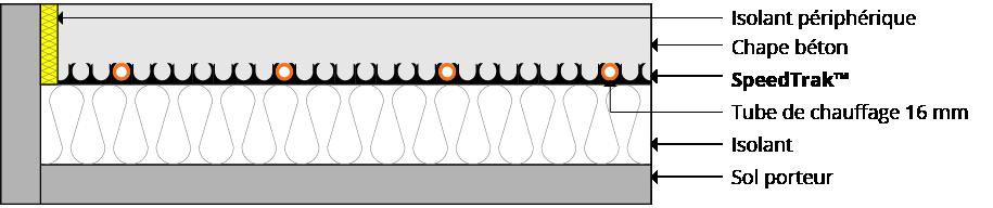Système de plancher solide / chape