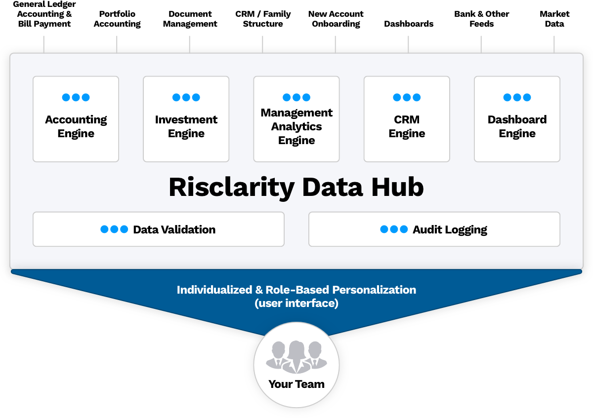Risclarity Ecosystem Diagram