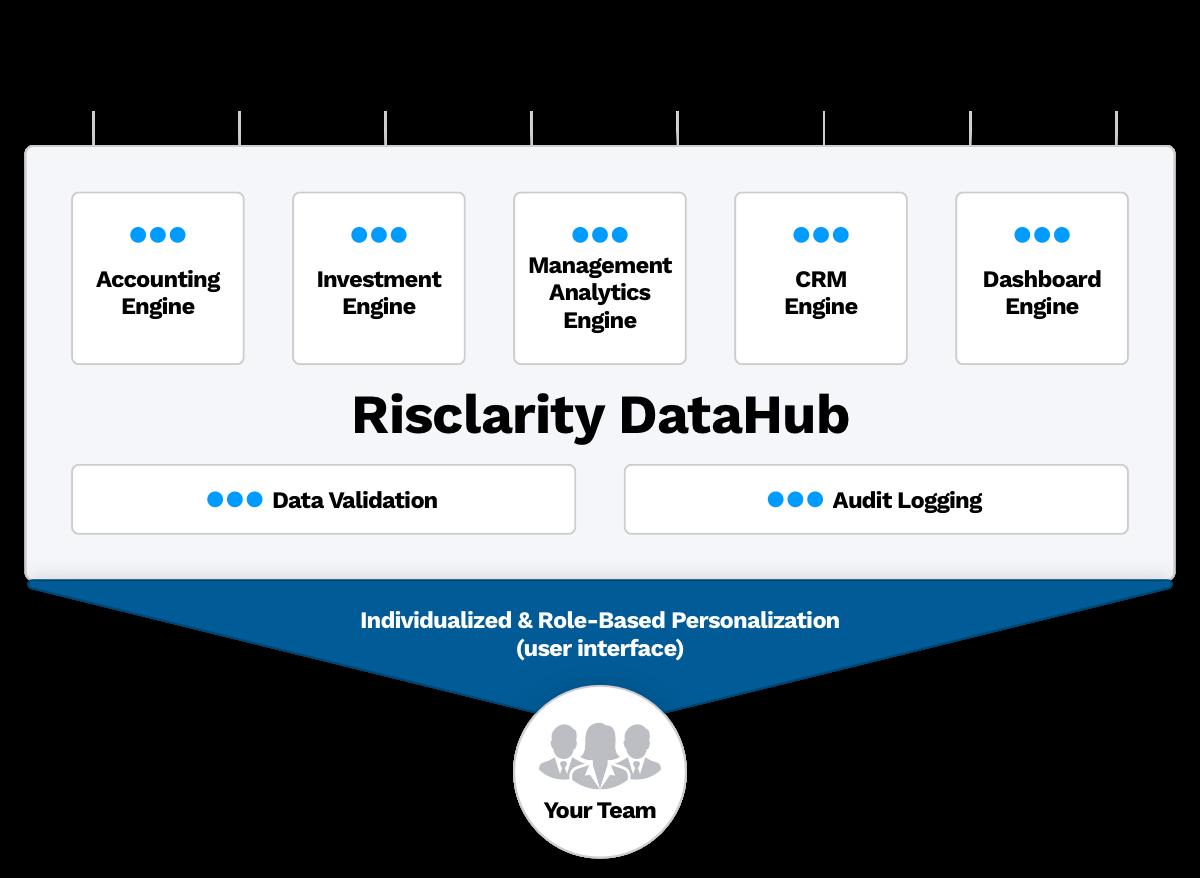 Risclarity Ecosystem Diagram