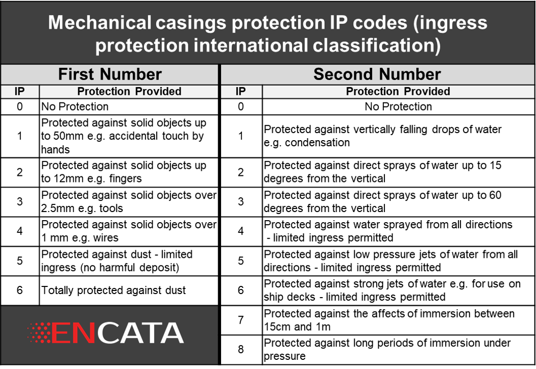 Table for International Protection Code  - IP ratings for enclosures housing
