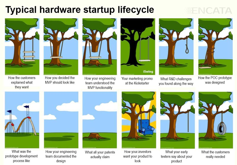 typical hardware startup lifecycle POC