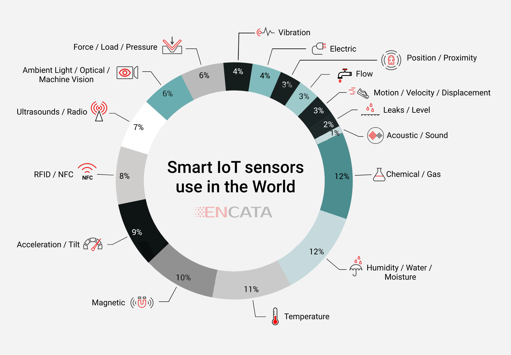 smart IoT sensors market use in the world IoMT