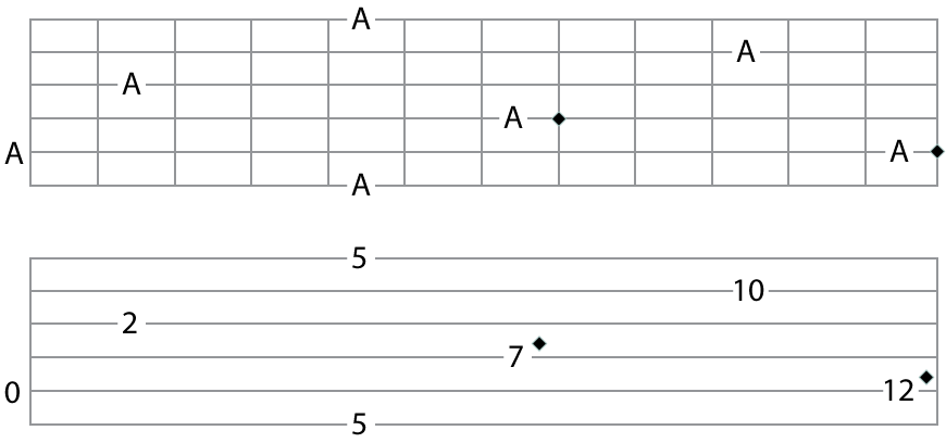 guitar fretboard map for the tone a