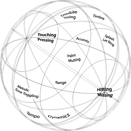 the strumsphere, possibilities for creating shapes.