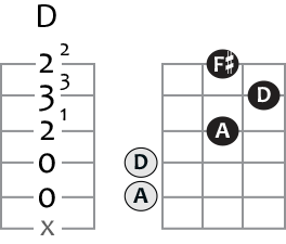 d major guitar chord in tab and grid