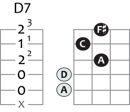 d7 guitar chord in tab and grid